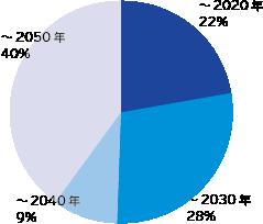 ~2022年22%、~2030年28%、~2040年9%、~2050年40%