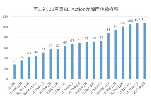 環境省によるRE100、RE Action解説資料